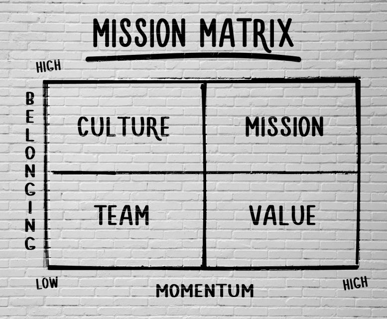 Chart 7-1 Mission Matrix